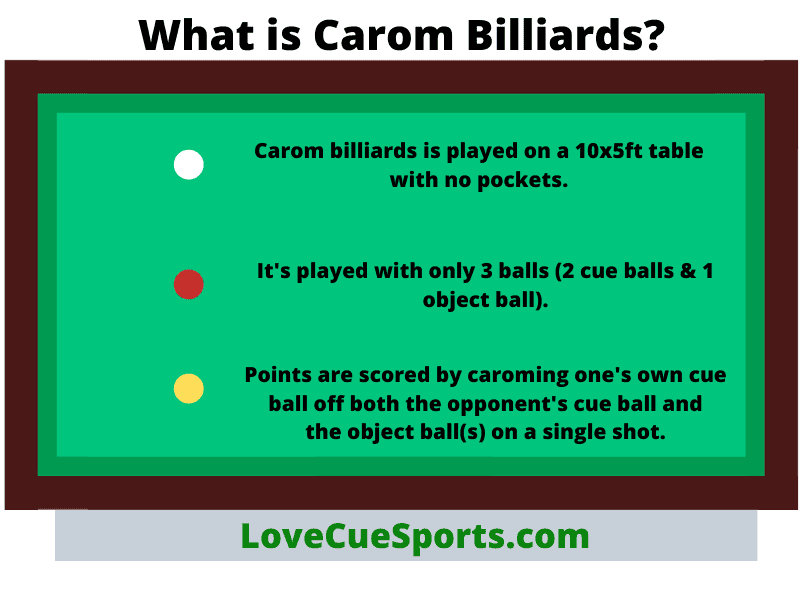 What is Carom Billiards