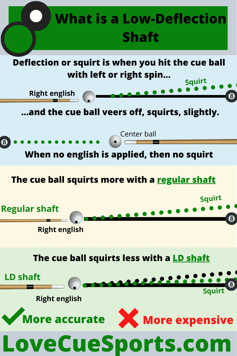 What is a Low-Deflection Shaft