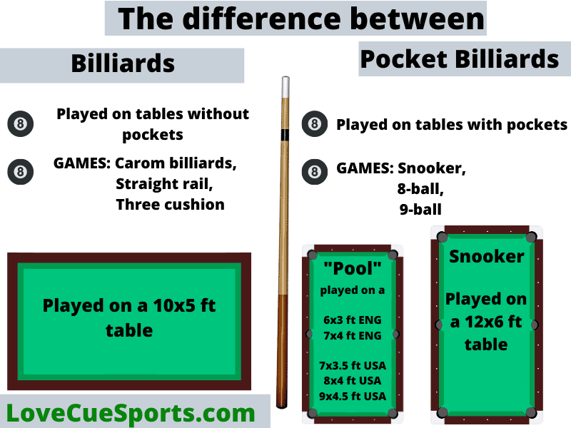 the difference between billiards and pocket billiards