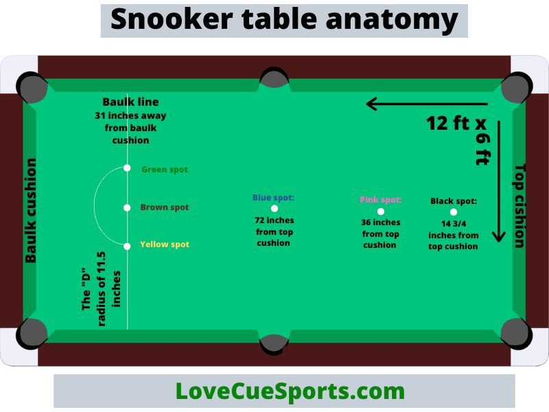 snooker table anatomy