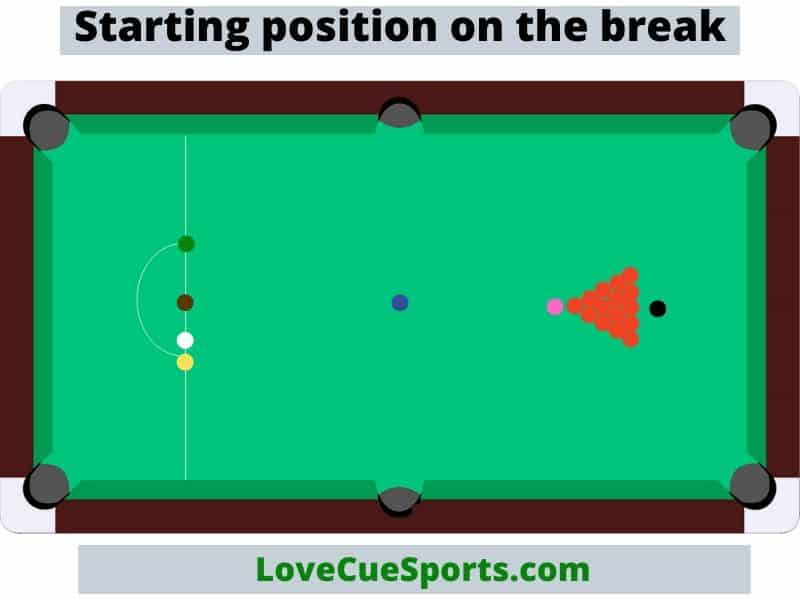Starting position on the snooker break