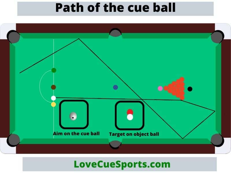 snooker break path lines